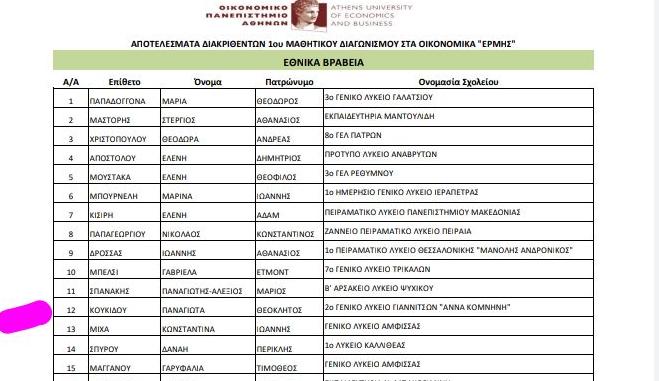 2019-20 Βραβείο στον πανελλήνιο διαγωνισμό οικονομικών ΕΡΜΗΣ